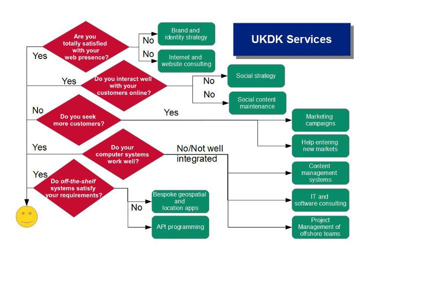 UKDK Service selctor